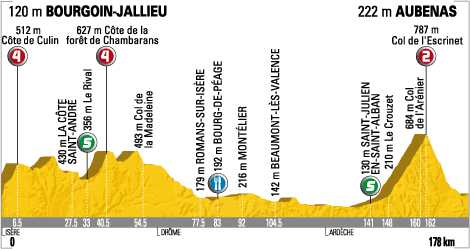 Stage 19 Profile