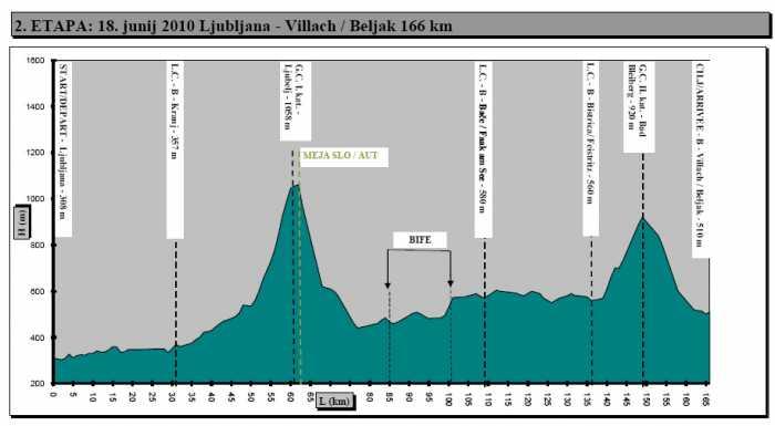 http://img.server86.nl/sport/wielrennen/editie/profiel/218_2010_2.jpg