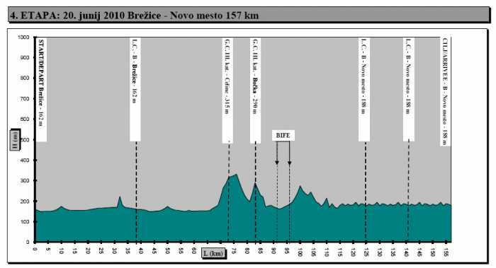 http://img.server86.nl/sport/wielrennen/editie/profiel/218_2010_4.jpg
