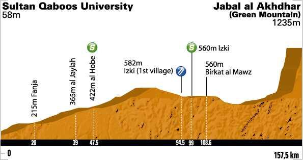 http://img.server86.nl/sport/wielrennen/editie/profiel/2326_2011_4.jpg