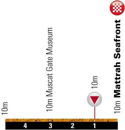 http://img.server86.nl/sport/wielrennen/editie/profiel/2326_2011_6_F.jpg