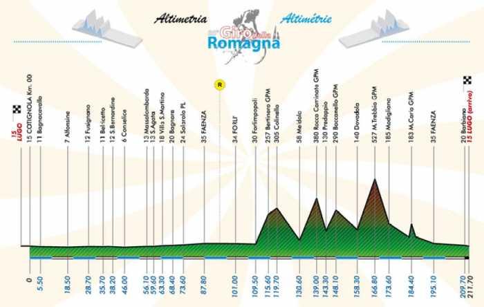 http://img.server86.nl/sport/wielrennen/editie/profiel/337_2010_.jpg