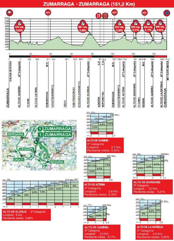http://img.server86.nl/sport/wielrennen/editie/profiel/5_2011_1.jpg