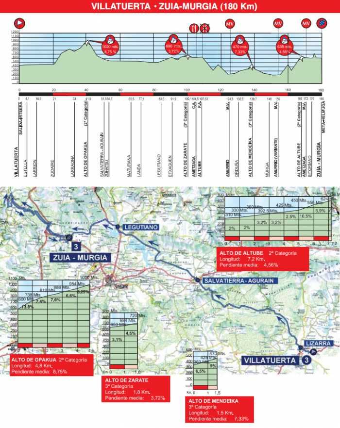 http://img.server86.nl/sport/wielrennen/editie/profiel/5_2011_3.jpg