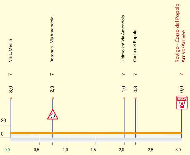 http://img.server86.nl/sport/wielrennen/editie/profiel/84_2011_2_F.jpg