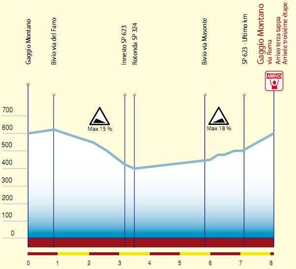 http://img.server86.nl/sport/wielrennen/editie/profiel/84_2011_3_F.jpg